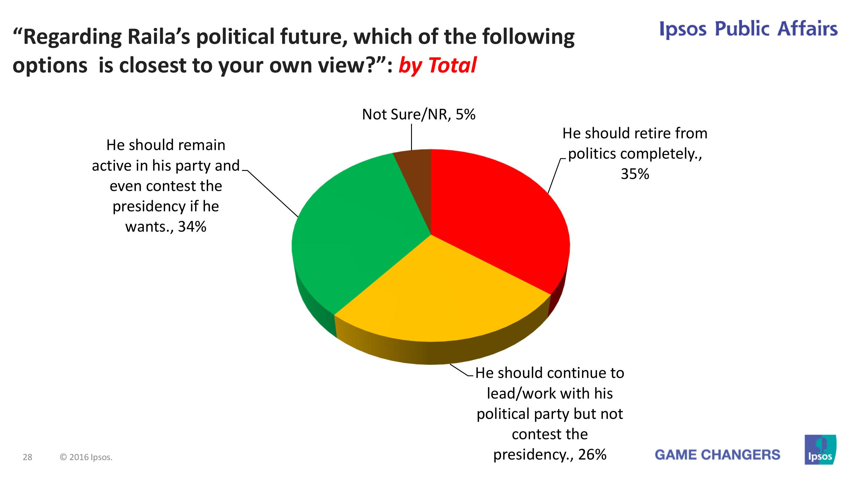 IPSOS: 61% of Kenyans: Raila Odinga should NOT vie for presidency in 2017