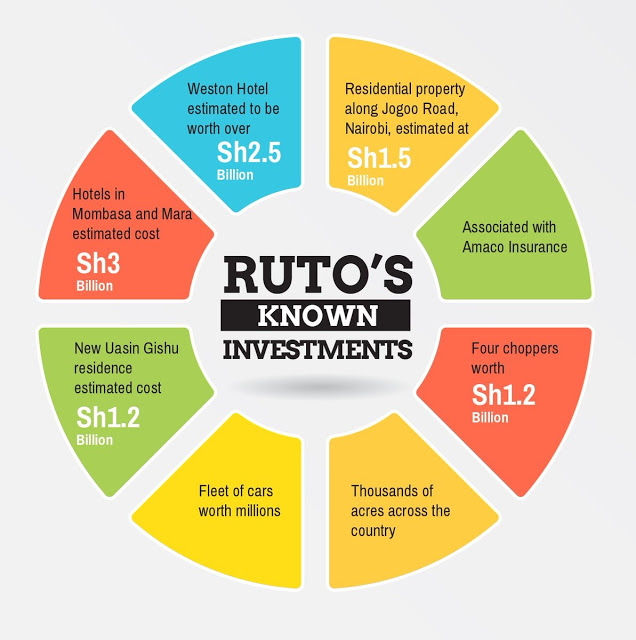 Rutos Wealth Picture
